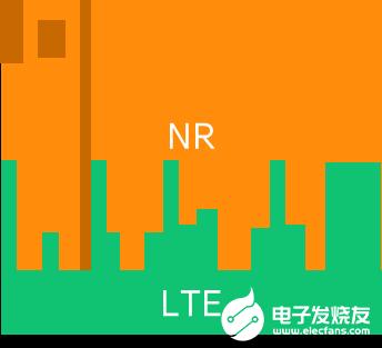 爱立信推出七种技术和产品助力中国运营商的5G建设