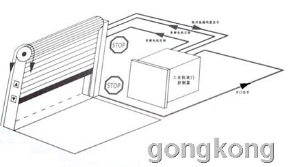 PLC加变频电机实现自动控制工业快速门的应用解析