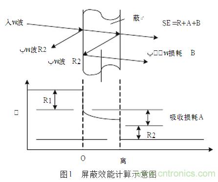 如何采用箱體來屏蔽電磁干擾