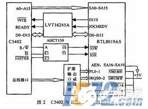 基于TMS320C54x DSP的以太网接口连接方法概述