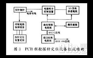 GPIB-RS232C接口转换设计及应用概述