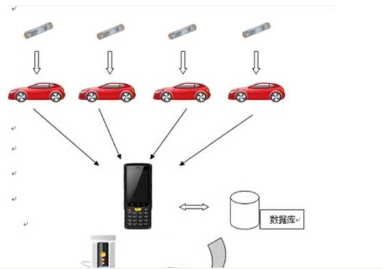 汽车出入库管理怎样完美的融入RFID技术