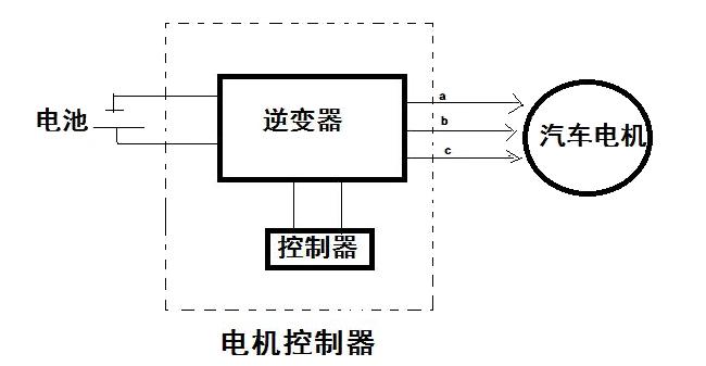 汽车电动机控制器的工作原理是怎样的