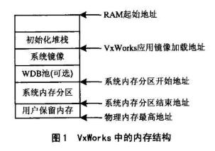 嵌入式系统VxWorks中采用的内存分配解决方案
