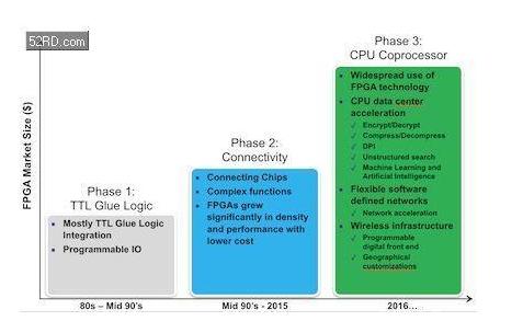 嵌入式FPGA怎样既简单又快速的实现