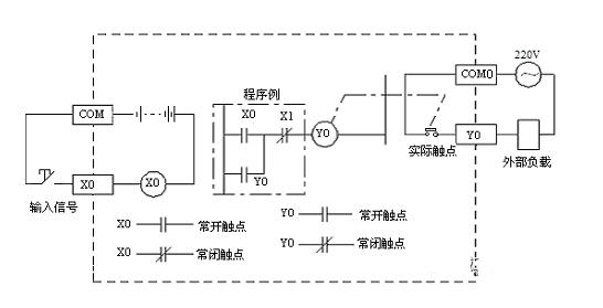 电气设计中常开常闭触点的选择