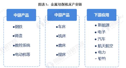 機床應用于汽車、機械等領(ling)域 先進制造(zao)業dao) 鴆bu)替代...