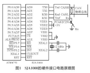 采用CAN总线控制器SJA1000实现控制电路接口的设计