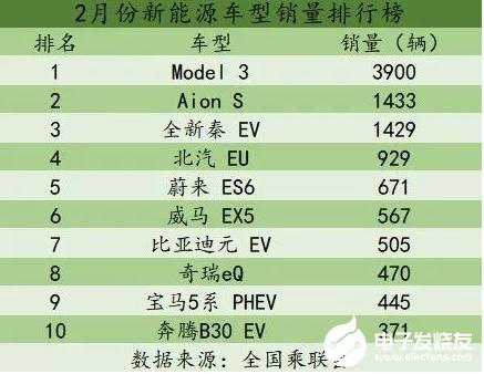 2月新能源批售量下滑 特斯拉Model 3再次问...