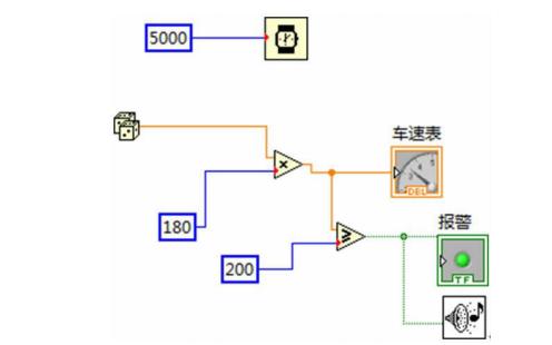 如何使用虚拟仪器实现汽车仪表盘的仿真设计