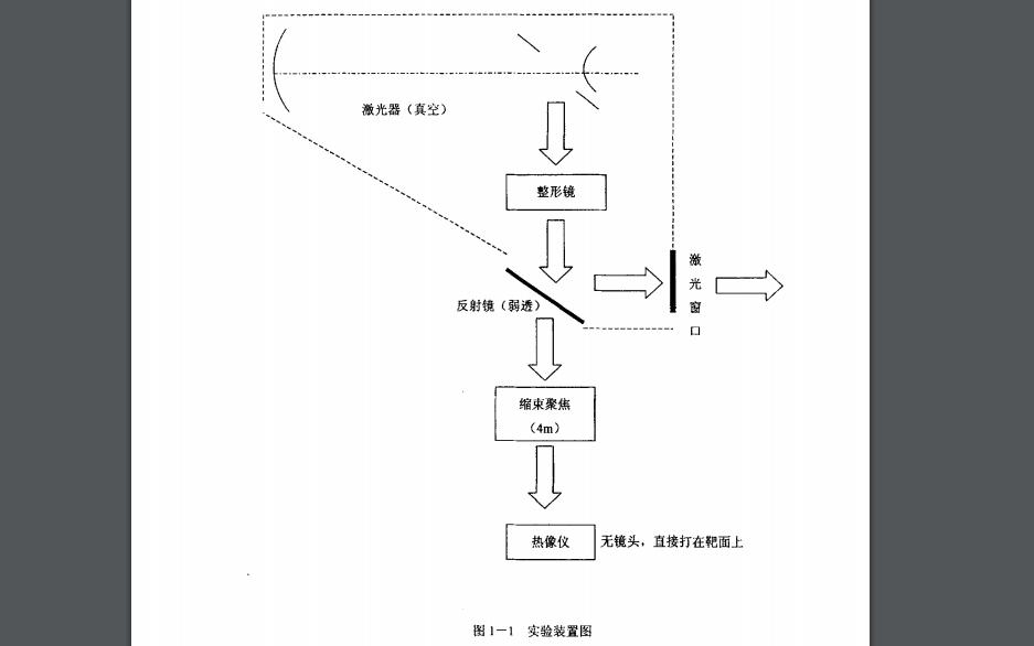 非穩腔高能激光器中激光模式的數值模擬詳細說明