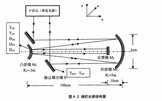怎么樣進行非穩腔計算機的輔助調節方法詳細說明