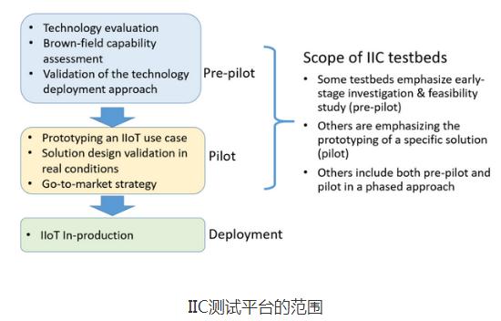 在IIoT開發中 需要注意避免以下四個錯(cuo)誤