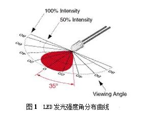 LED视角对显示屏亮度均匀性的视觉影响分析