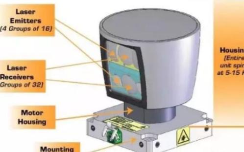 当下激光雷达传感器技术的发展现状与竞争重点