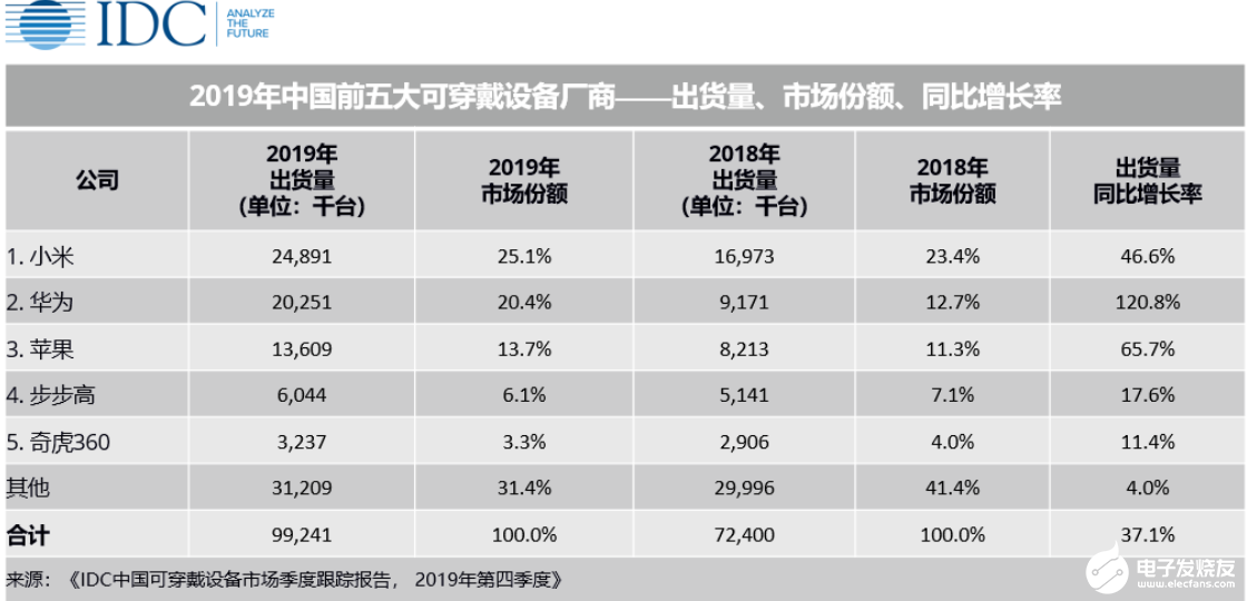 近亿台出货量!2020年中国可穿戴设备市场开局艰难,后期增长可观