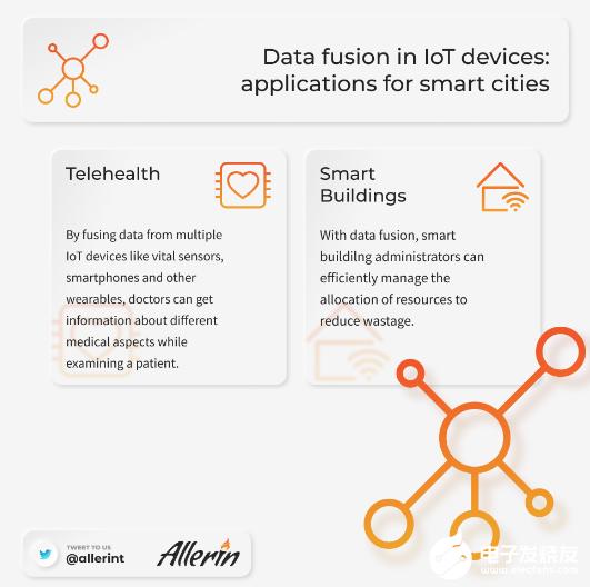 借助多传感器数据融合 智慧城市管理能力得到了提升