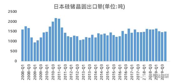 行業數據|日本硅鍺晶圓出口數據統計