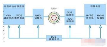 基于PROFIBUS總線技術和光纖通信實現多晶硅還原爐電氣系統設計