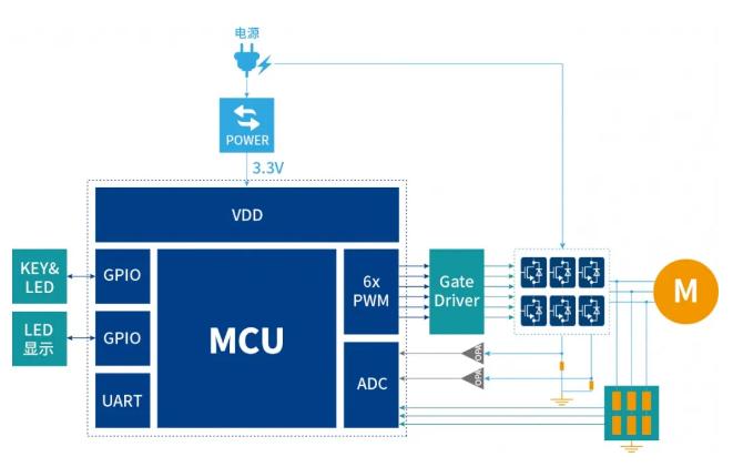 面向高效能应用的电机控制主控芯片及解决方案
