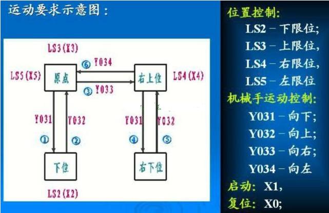 用PLC设计的简易的机械手控制电路