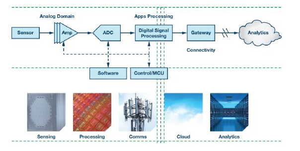 基于IoT网络原型平台,突破物联网落地应用挑战