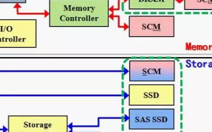 SCM技术对存储产业有多大的影响力