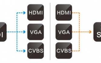 HDMI轉SDI轉換器信號損失的解決方案