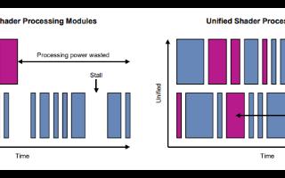 PowerVR GPU架構的性能優化建議