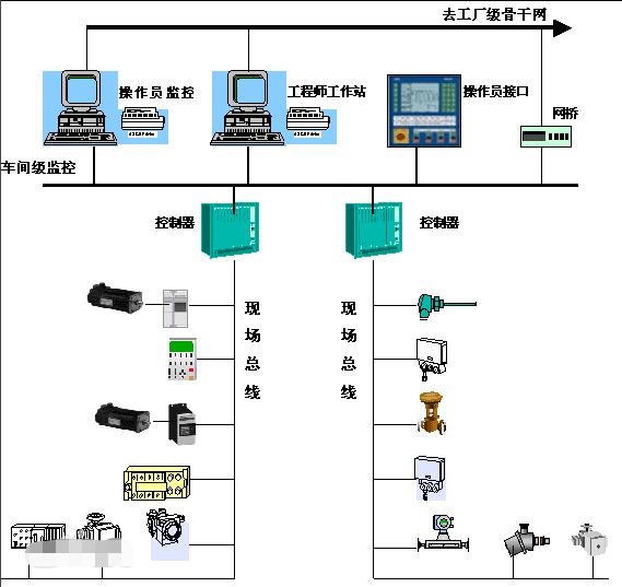 FF现场总线技术特点、网络结构及在SECCO项目中的应用