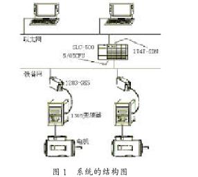通过SLC500系列PLC实现和总线技术实现以太...