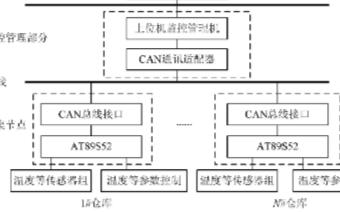 采用CAN节点器件实现仓库现场参数的数据采集