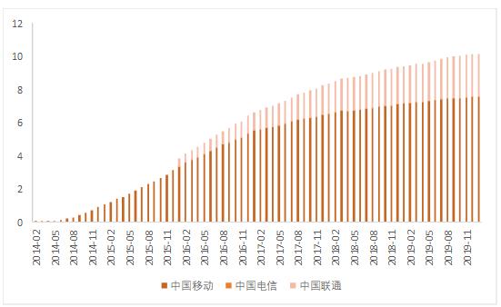 5G技术的发展将有望驱动新一轮经济的快速成长