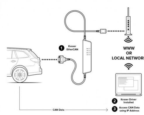 kvaser怎么用?Kvaser 汽车CAN通讯协议总线分析仪新手入门问题解决方案教程
