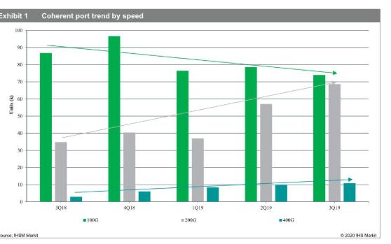 预计200G会成为光通信市场主流速率