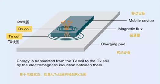 无线充电对手机有害吗_无线充电对人体有害吗