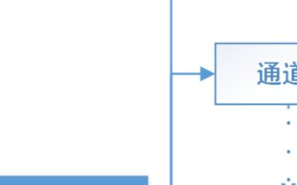 STM32的ADC1采集多条通道 可以不使用DMA功能吗?