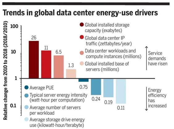 全球数据中心服务的发展情况分析