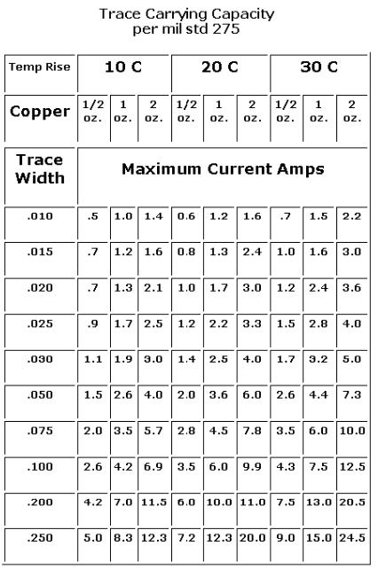如何理解PCB板線徑的載流能力
