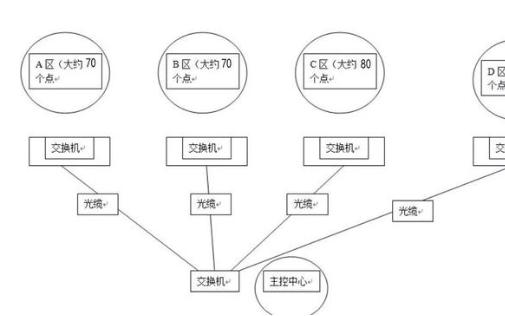 大型监控网络系统的ip地址规划方法
