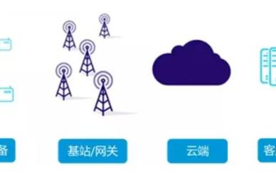 物联网解决方案的主要应用技术