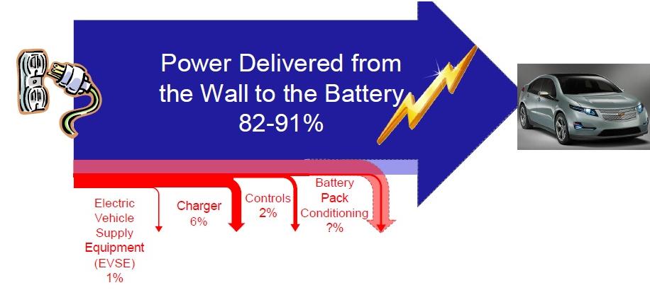 温度是否对汽车充电效率产生影响