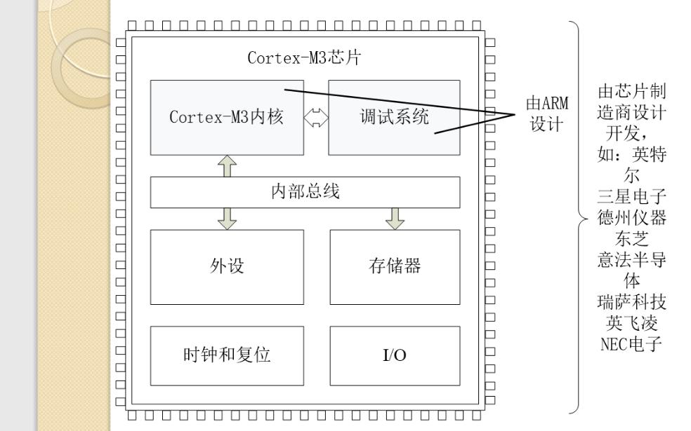 ARM微处理器的详细资料介绍