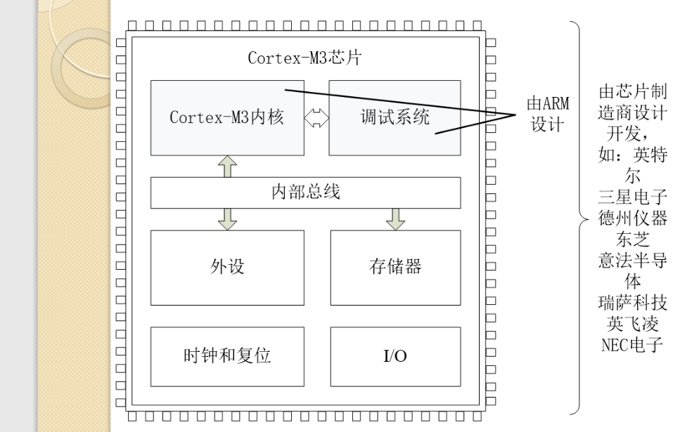 ARM微处理器的详细资料先容