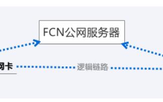 FCN一键接入局域网使用说明和和软件免费下载