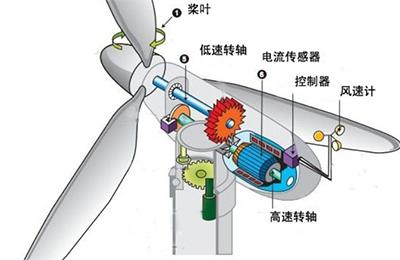 倾角传感器在风力发电设备上的应用
