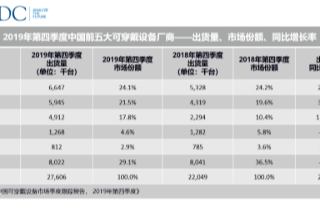 2019年Q4季度数据显示:中国可穿戴设备出货同比增长25.2%