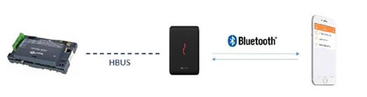 手机门禁四大主流近场识别技术分别是怎样的