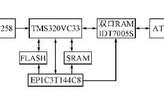 基于PLX965芯片和EP2S60F1020器件实现柔性基线测量系统的设计