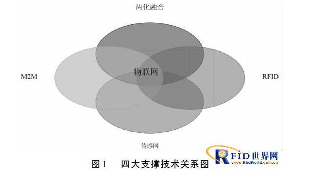 基于rfid技術的物聯網應用會如何